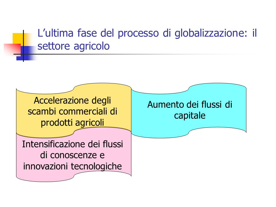 L'ultima fase del processo di globalizzazione: il settore agricolo Accelerazione degli scambi commerciali di prodotti agricoli Aumento dei flussi di c