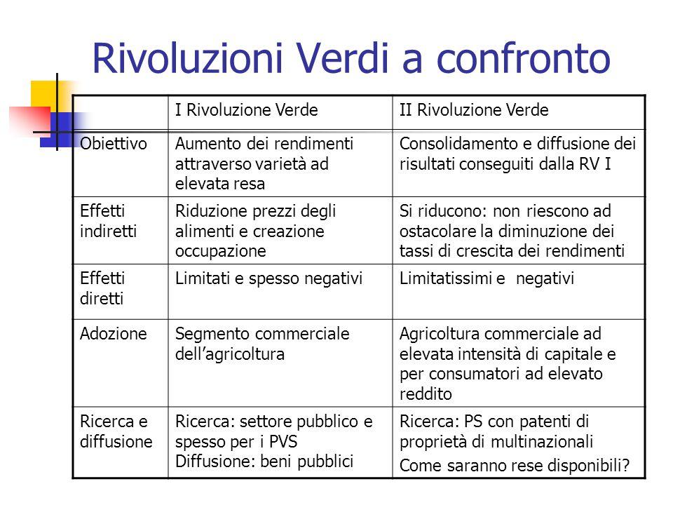 Rivoluzioni Verdi a confronto I Rivoluzione VerdeII Rivoluzione Verde ObiettivoAumento dei rendimenti attraverso varietà ad elevata resa Consolidament