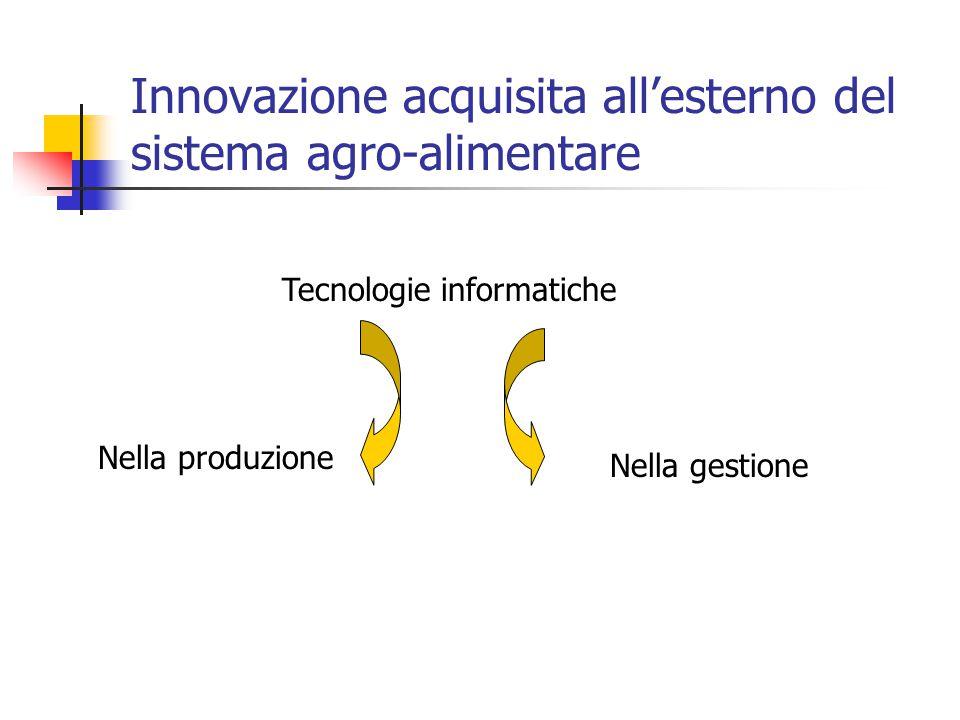 Innovazione acquisita all'esterno del sistema agro-alimentare Tecnologie informatiche Nella produzione Nella gestione