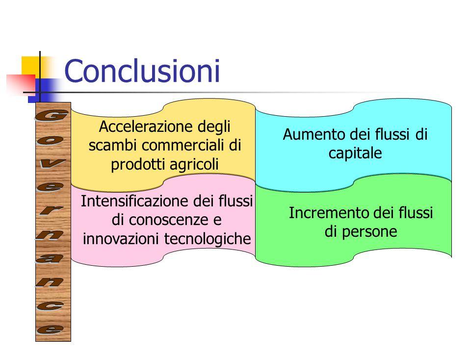 Conclusioni Accelerazione degli scambi commerciali di prodotti agricoli Aumento dei flussi di capitale Intensificazione dei flussi di conoscenze e inn