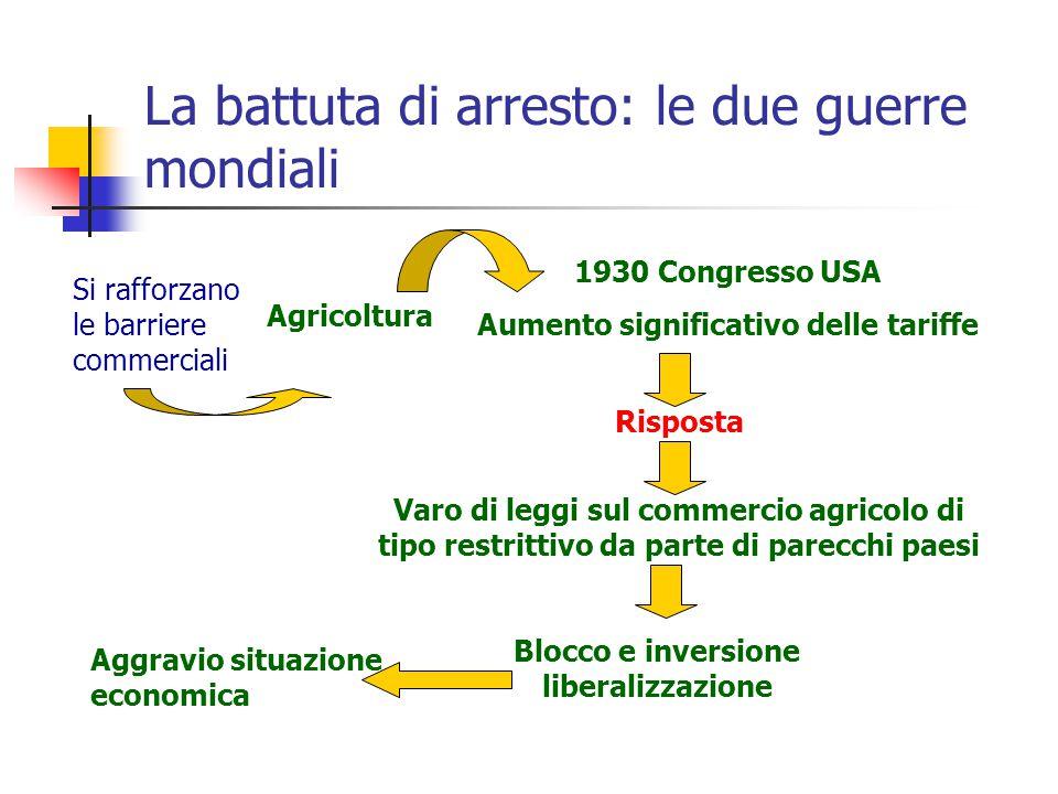 La battuta di arresto: le due guerre mondiali Si rafforzano le barriere commerciali Agricoltura 1930 Congresso USA Aumento significativo delle tariffe