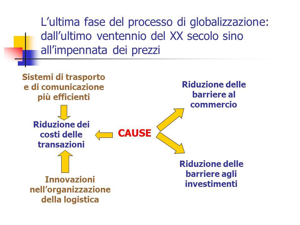 L'ultima fase del processo di globalizzazione: dall'ultimo ventennio del XX secolo sino all'impennata dei prezzi CAUSE Riduzione dei costi delle trans