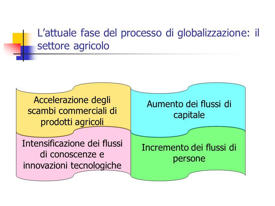 L'attuale fase del processo di globalizzazione: il settore agricolo Accelerazione degli scambi commerciali di prodotti agricoli Aumento dei flussi di