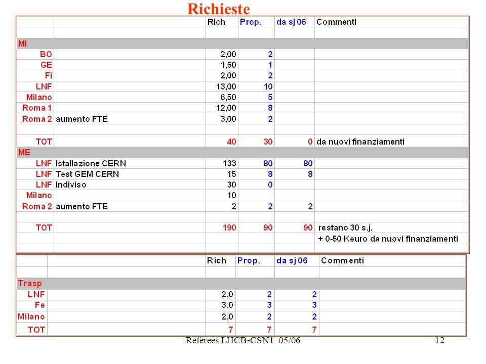 Referees LHCB-CSN1 05/0612 Richieste