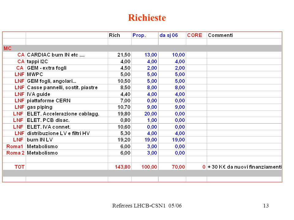 Referees LHCB-CSN1 05/0613 Richieste