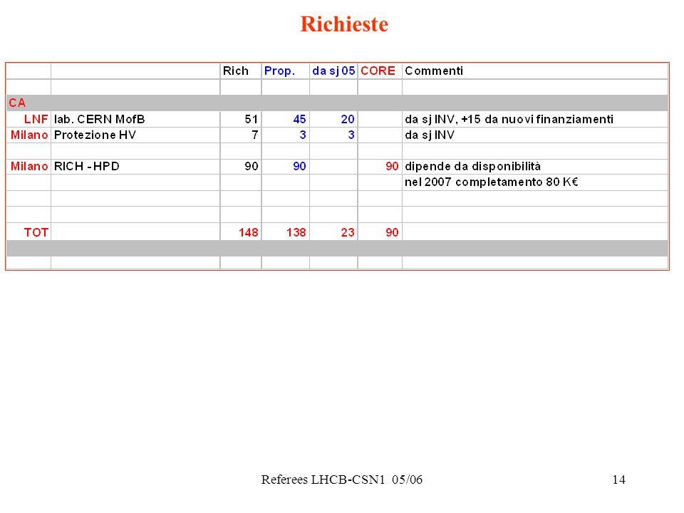 Referees LHCB-CSN1 05/0614 Richieste