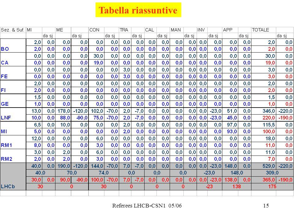 Referees LHCB-CSN1 05/0615 Tabella riassuntive
