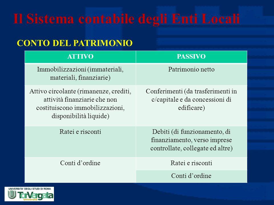 Il Sistema contabile degli Enti Locali CONTO DEL PATRIMONIO ATTIVOPASSIVO Immobilizzazioni (immateriali, materiali, finanziarie) Patrimonio netto Atti