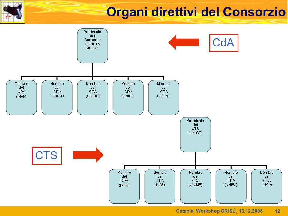 Catania, Workshop GRISÙ, 13.12.2005 12 Organi direttivi del Consorzio CTS CdA