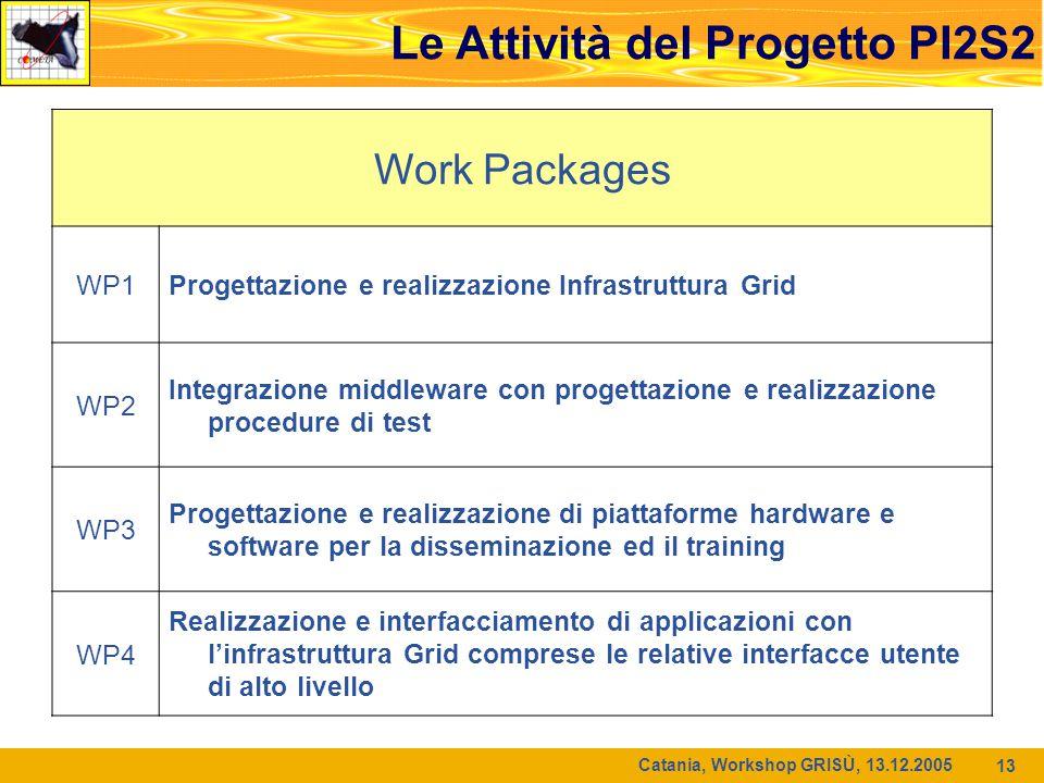 Catania, Workshop GRISÙ, 13.12.2005 13 Work Packages WP1Progettazione e realizzazione Infrastruttura Grid WP2 Integrazione middleware con progettazion