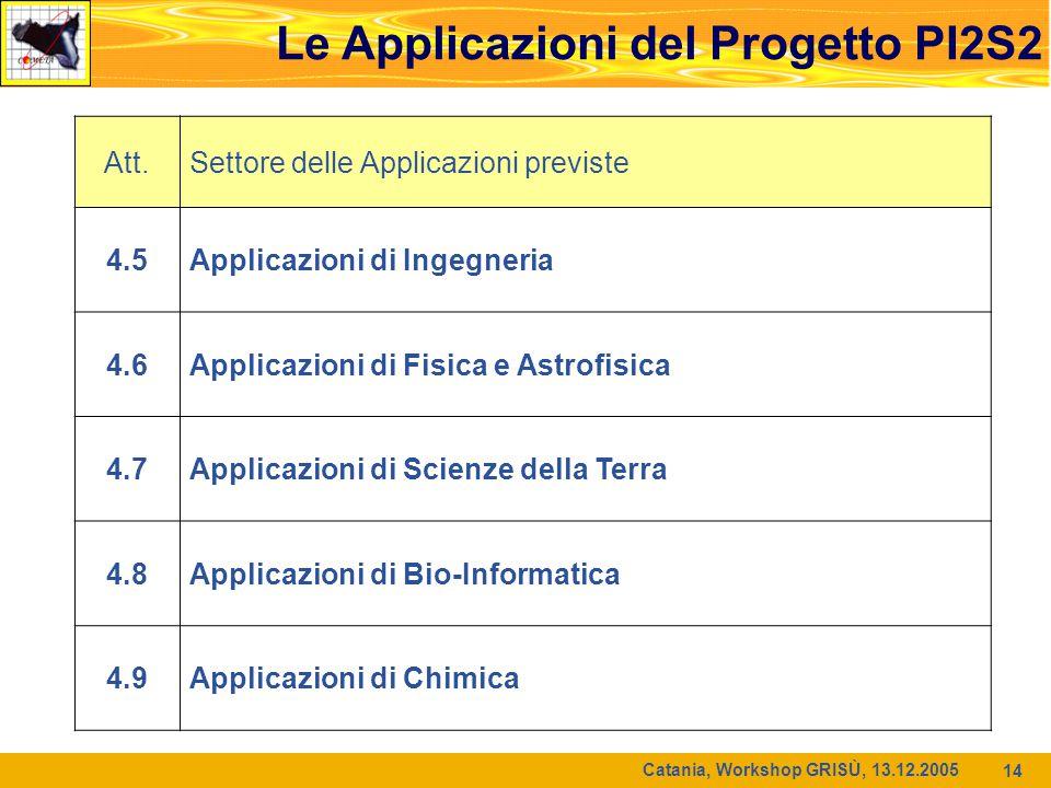 Catania, Workshop GRISÙ, 13.12.2005 14 Att.Settore delle Applicazioni previste 4.5Applicazioni di Ingegneria 4.6Applicazioni di Fisica e Astrofisica 4.7Applicazioni di Scienze della Terra 4.8Applicazioni di Bio-Informatica 4.9Applicazioni di Chimica Le Applicazioni del Progetto PI2S2