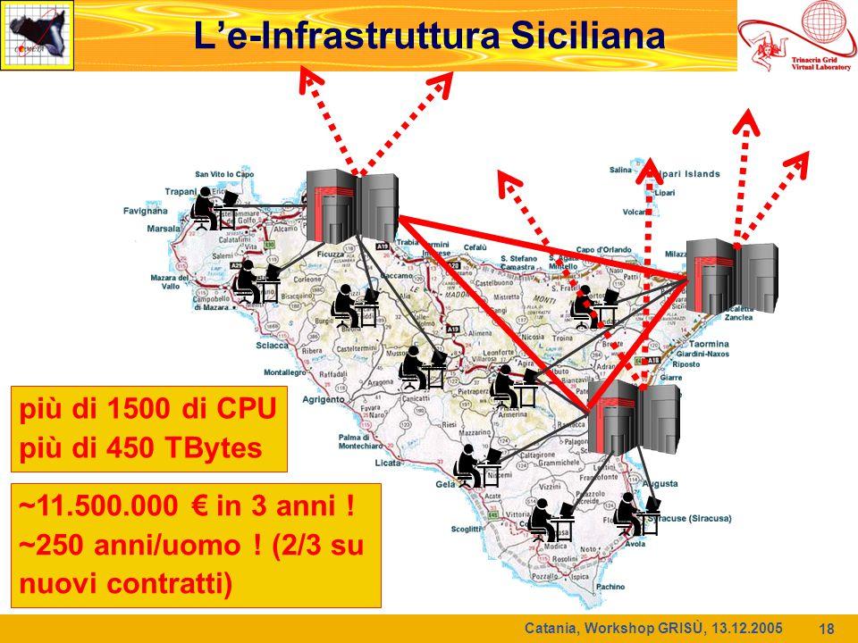 18 ~11.500.000 € in 3 anni ! ~250 anni/uomo ! (2/3 su nuovi contratti) più di 1500 di CPU più di 450 TBytes L'e-Infrastruttura Siciliana