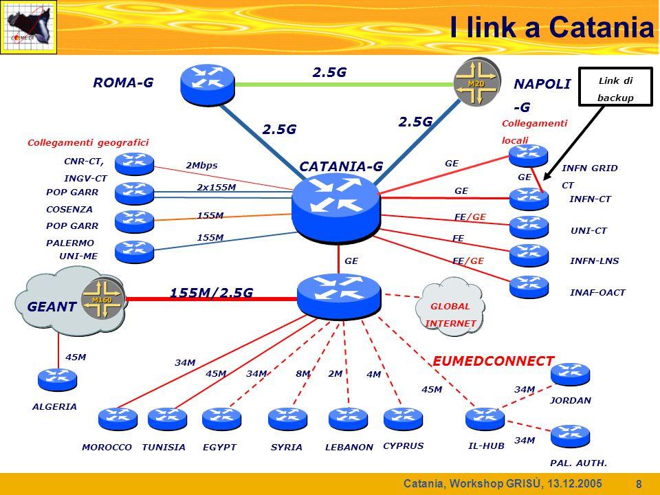 Catania, Workshop GRISÙ, 13.12.2005 8 ROMA-G NAPOLI -G 2.5G CATANIA-G INFN-CT UNI-CT INFN-LNS INAF-OACT GE FE/GE FE FE/GE 2x155M 155M POP GARR PALERMO