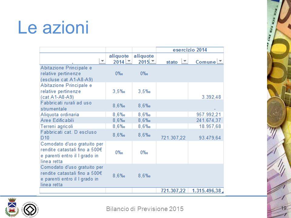 Bilancio di Previsione 2015 Le azioni 19