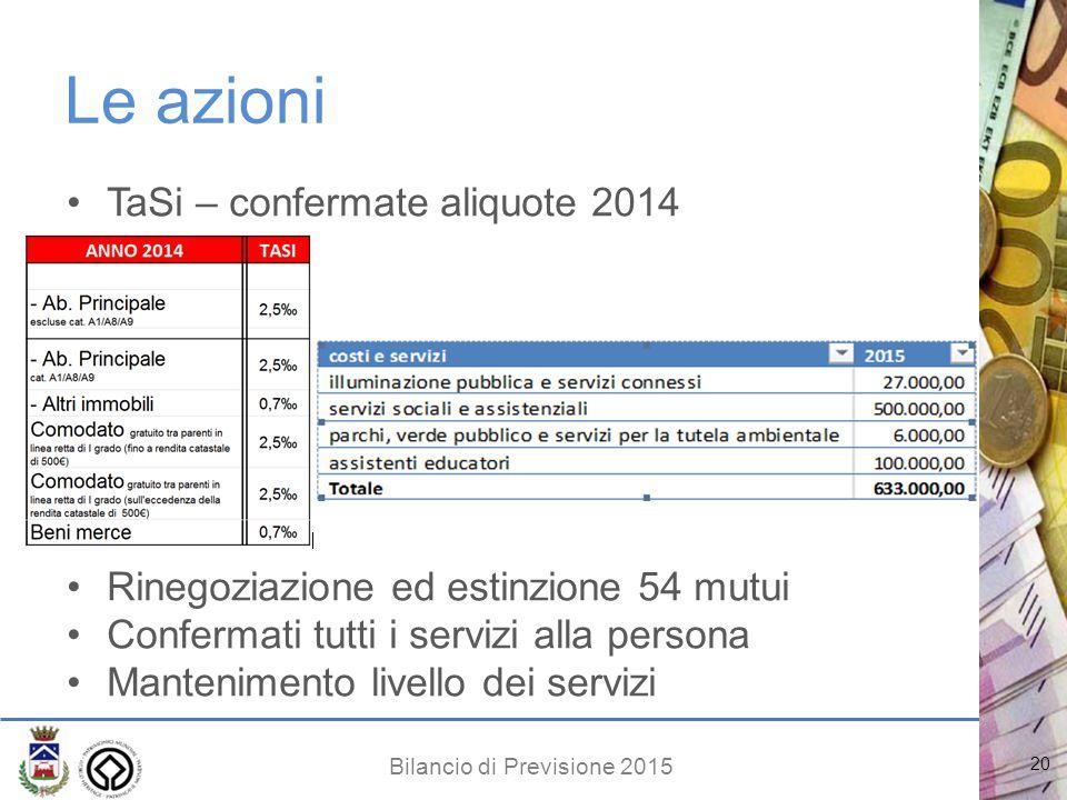 Bilancio di Previsione 2015 Le azioni TaSi – confermate aliquote 2014 Rinegoziazione ed estinzione 54 mutui Confermati tutti i servizi alla persona Mantenimento livello dei servizi 20