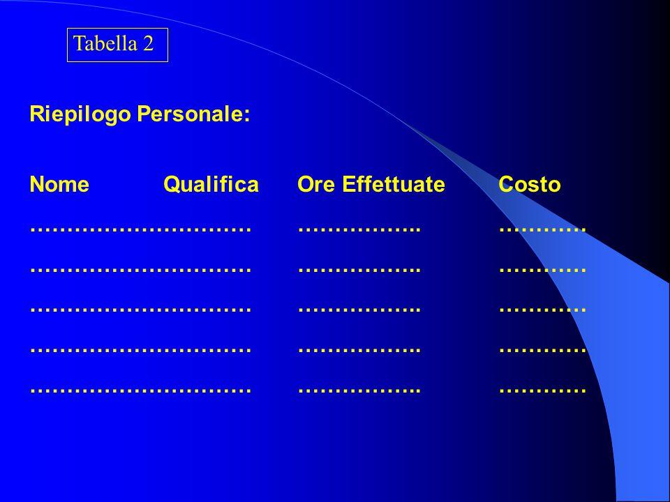 UNITA' OPERATIVA.……………… UNITA' PRODUTTIVA ………………. ………………. Tabella 1