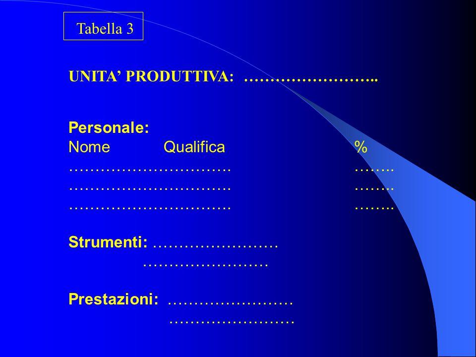 Riepilogo Personale: NomeQualificaOre EffettuateCosto ………………………………………..………… Tabella 2