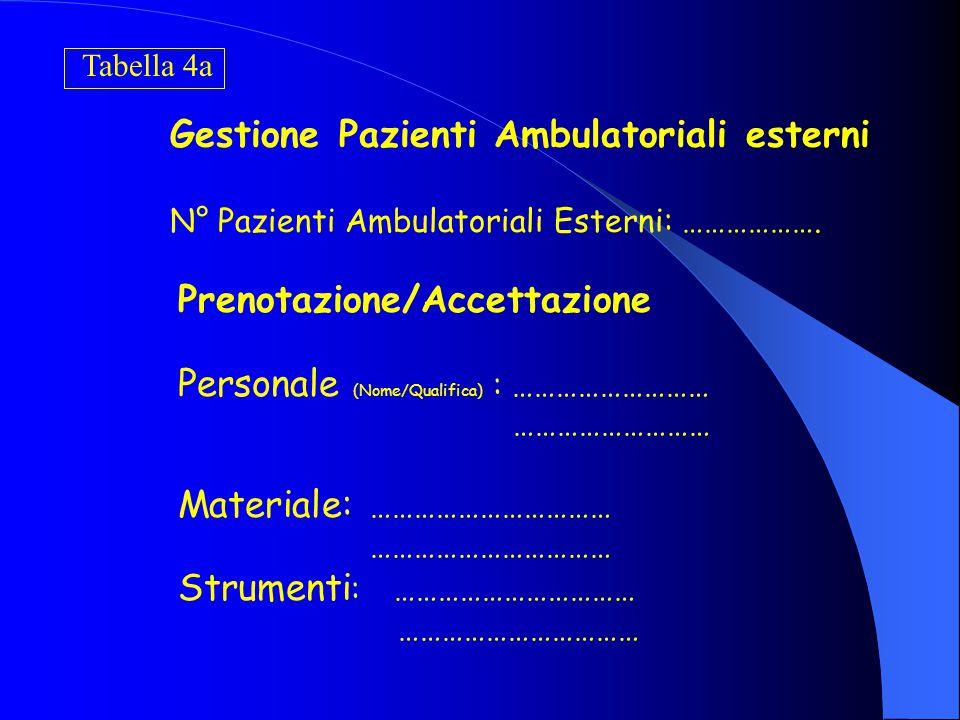 Tabella 3 UNITA' PRODUTTIVA: …………………….. Personale: NomeQualifica% ………………………….……..