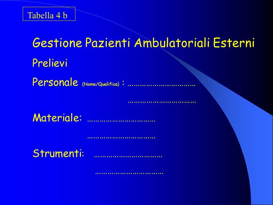 Tabella 4a Gestione Pazienti Ambulatoriali esterni N° Pazienti Ambulatoriali Esterni: ……………….