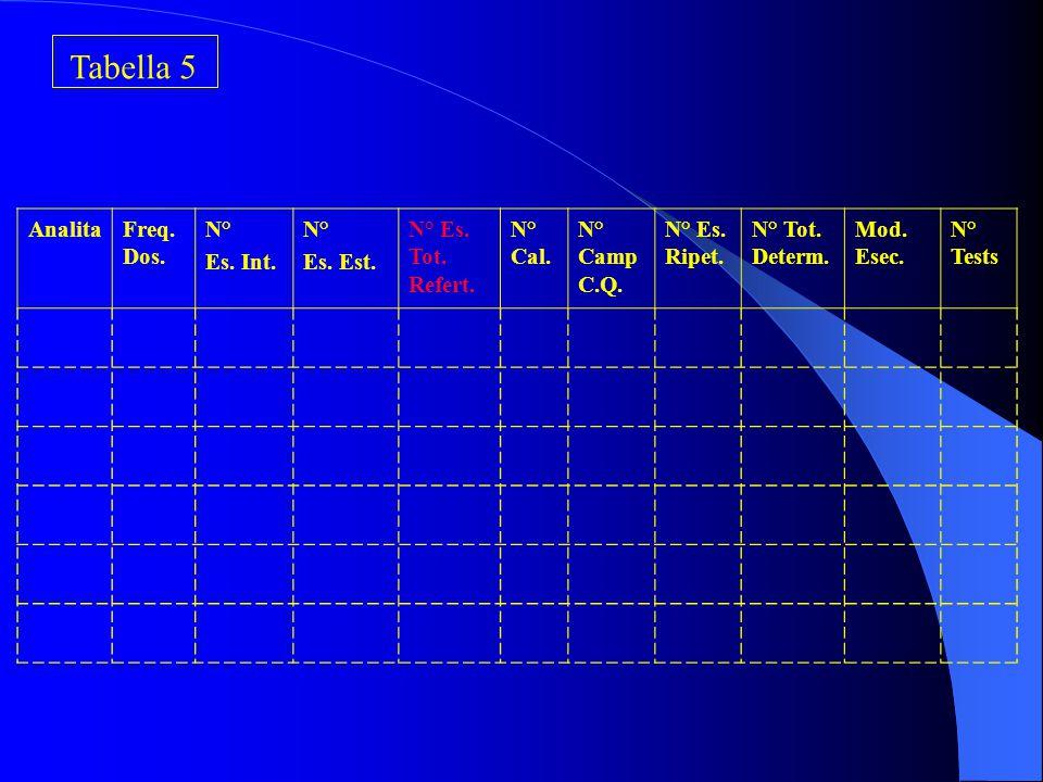 Gestione Pazienti Ambulatoriali Esterni Refertazione Personale (Nome/Qualifica) : …………………………… …………………………… Materiale: …………………………… …………………………… Strumenti : …………………………… …………………………… Tabella 4c