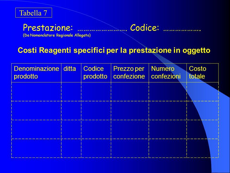 Tabella 6 Spese comuni di Unità Produttiva UNITA' PRODUTTIVA: ……………… Denominazione prodotto dittaCodice prodotto Prezzo per confezione Numero confezioni Costo totale