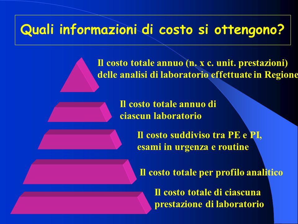 Qualità Laboratorio Analisi AnaliticaVEQ Organizzativa COSTILAB