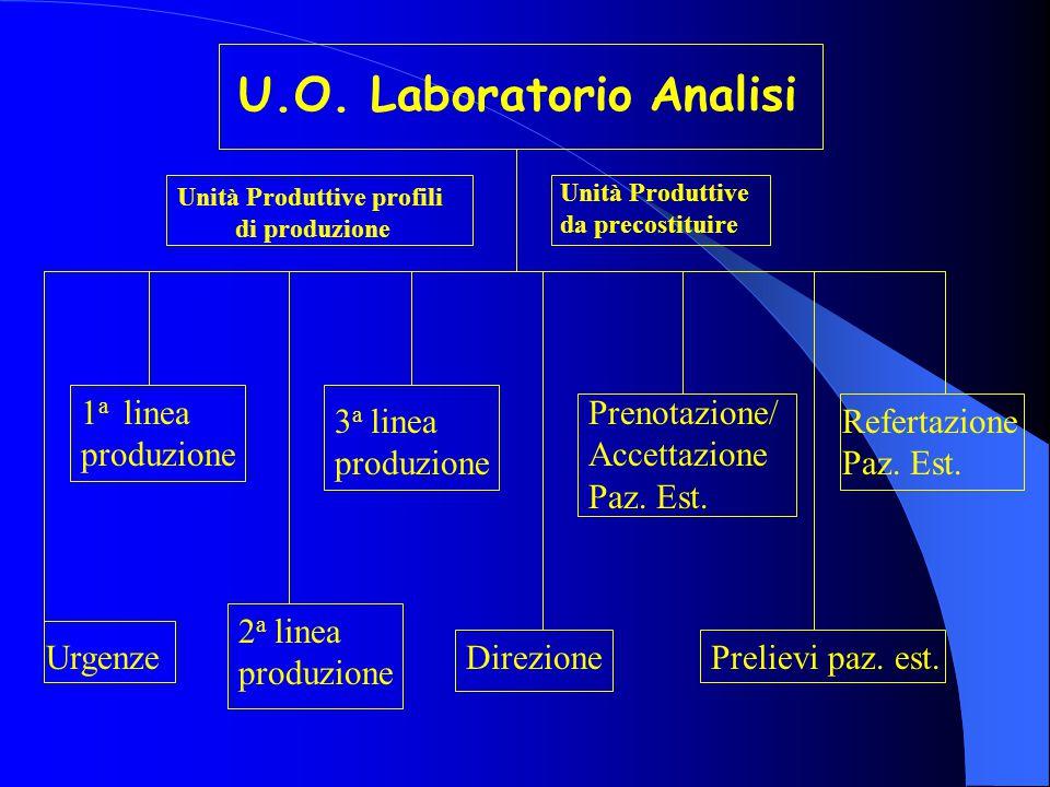 Tipologia delle Informazioni  Attività per interni e per esterni.