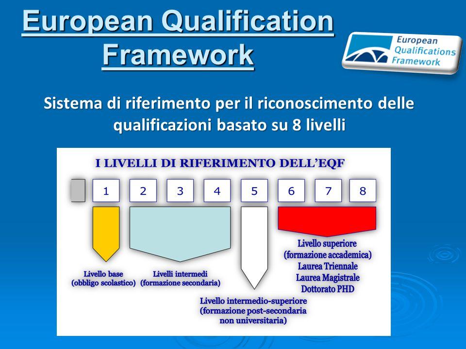 European Qualification Framework Sistema di riferimento per il riconoscimento delle qualificazioni basato su 8 livelli