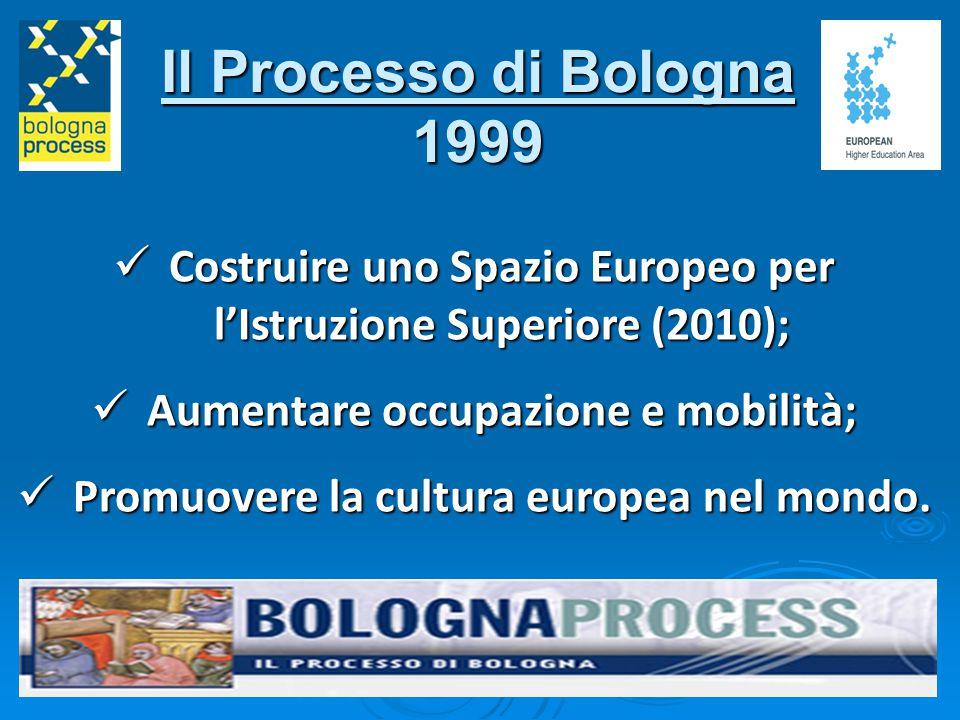 Il Processo di Bologna 1999 Costruire uno Spazio Europeo per l'Istruzione Superiore (2010); Costruire uno Spazio Europeo per l'Istruzione Superiore (2010); Aumentare occupazione e mobilità; Aumentare occupazione e mobilità; Promuovere la cultura europea nel mondo.