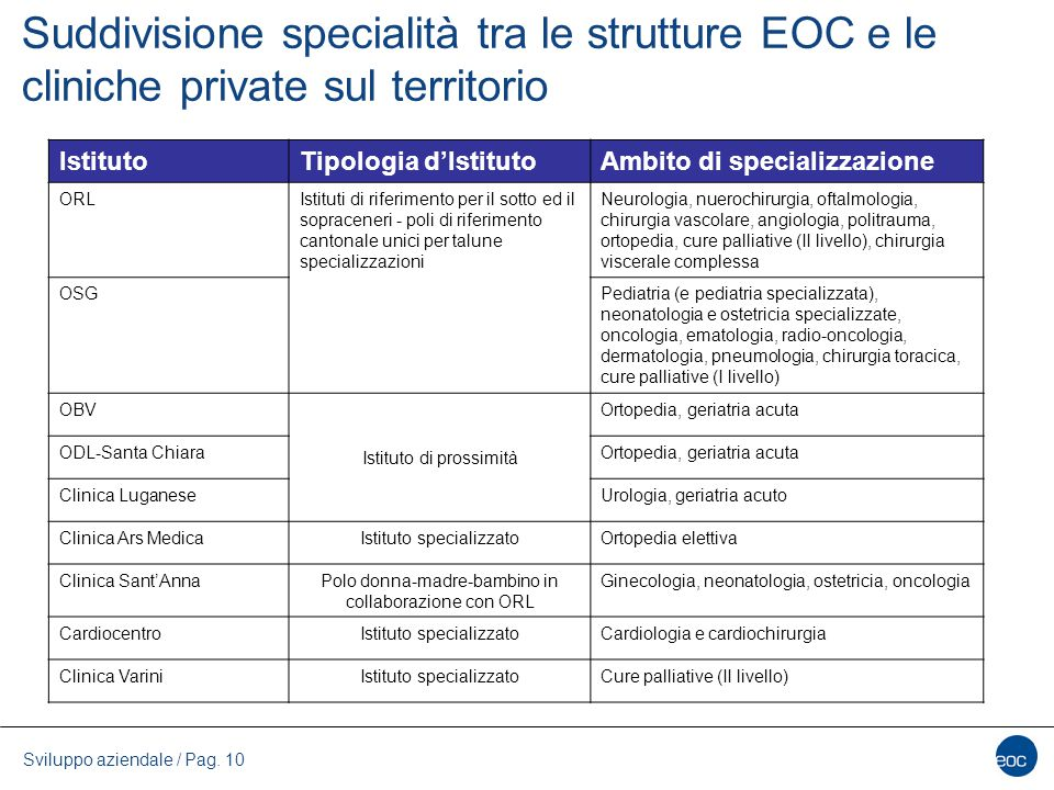 Suddivisione specialità tra le strutture EOC e le cliniche private sul territorio Sviluppo aziendale / Pag. 10 IstitutoTipologia d'IstitutoAmbito di s
