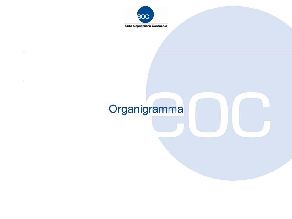 Organigramma aziendale Sviluppo aziendale / Pag.