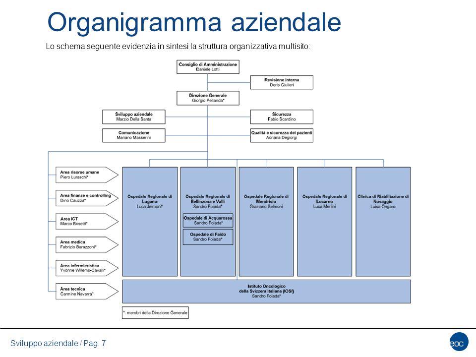 Organigramma aziendale Sviluppo aziendale / Pag. 7 Lo schema seguente evidenzia in sintesi la struttura organizzativa multisito:
