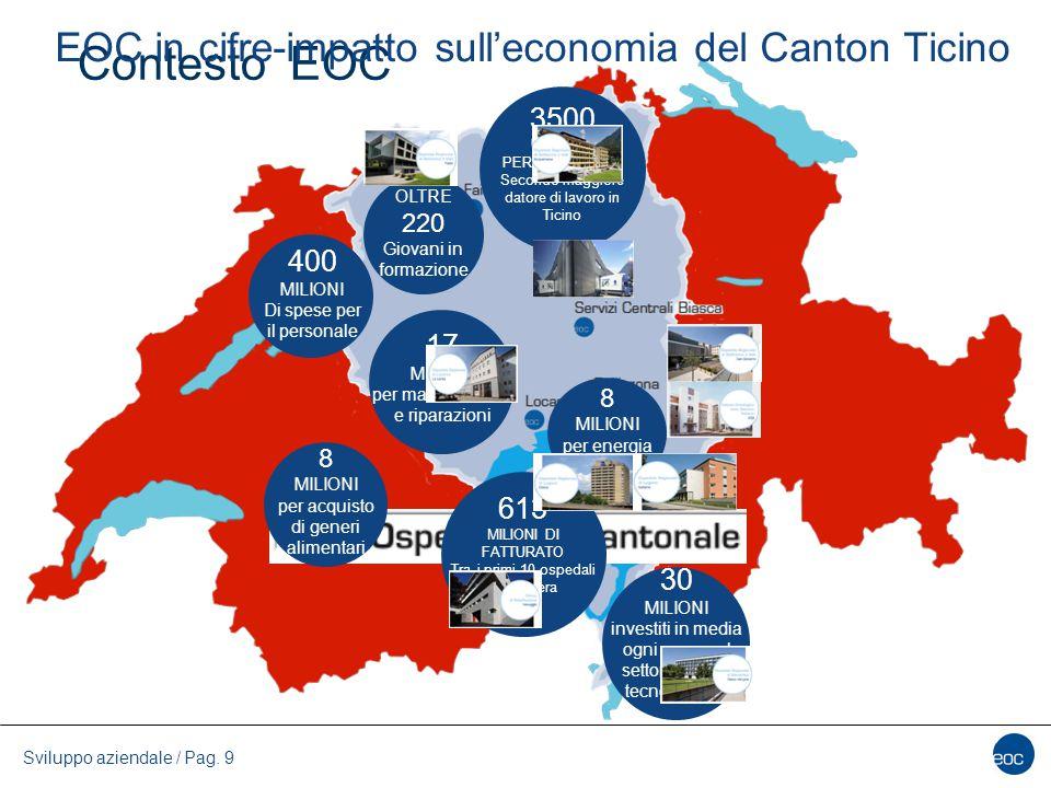 Sviluppo aziendale / Pag. 9 Contesto EOC 3500 UNITA DI PERSONALE FTE Secondo maggiore datore di lavoro in Ticino OLTRE 220 Giovani in formazione 400 M