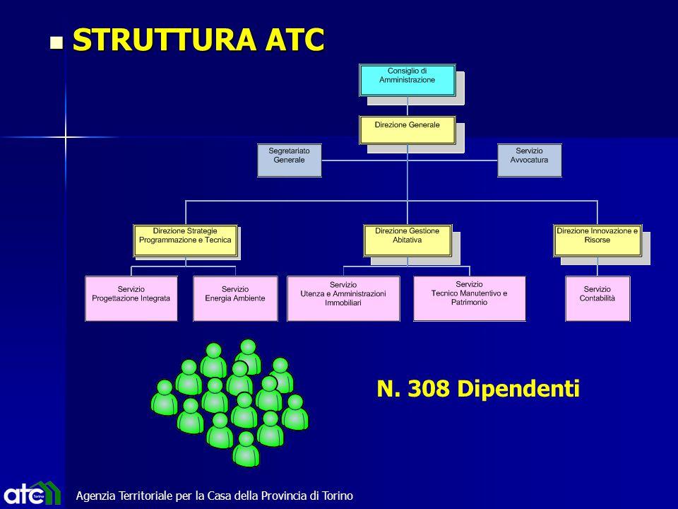 Agenzia Territoriale per la Casa della Provincia di Torino STRUTTURA ATC STRUTTURA ATC N. 308 Dipendenti