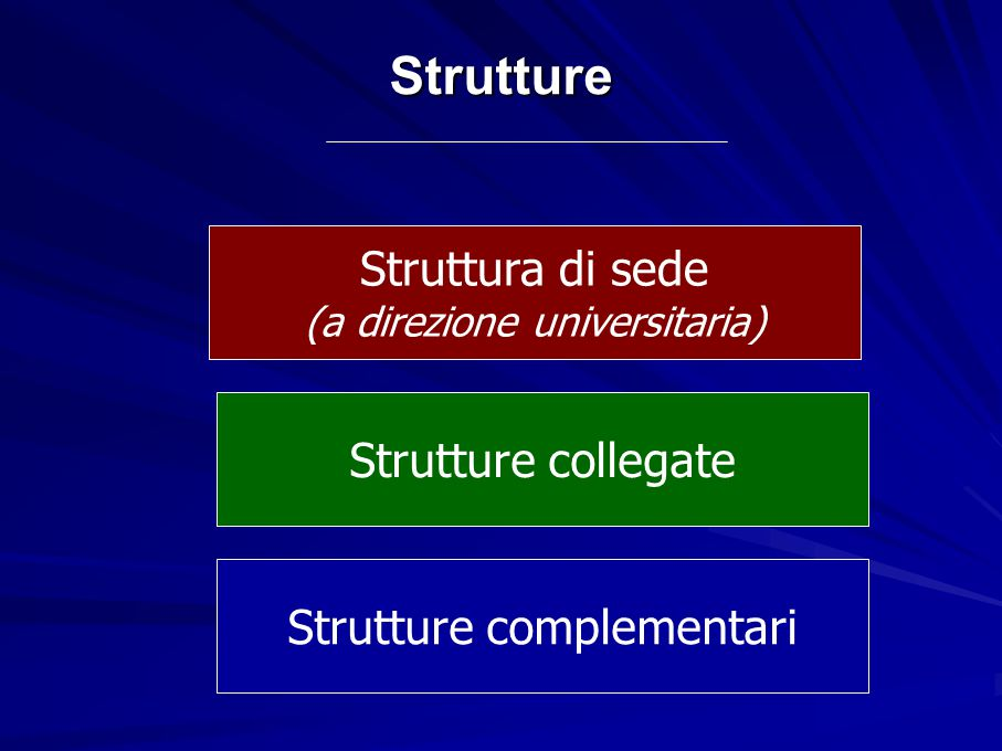 Strutture Struttura di sede (a direzione universitaria) Strutture collegate Strutture complementari