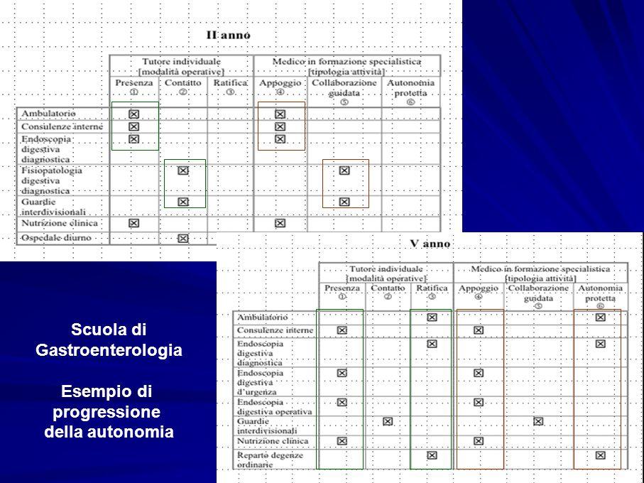 Scuola di Gastroenterologia Esempio di progressione della autonomia