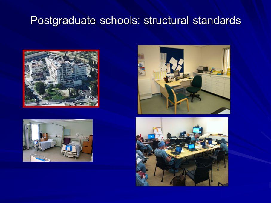 Postgraduate schools: structural standards