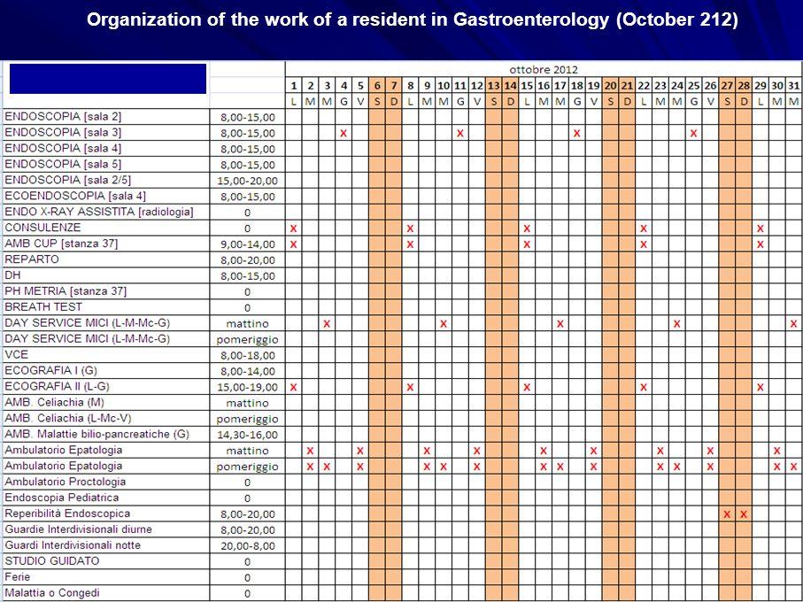 Organization of the work of a resident in Gastroenterology (October 212) Ciascun specializzando è inserito nell'attività clinica della struttura di sede con compiti specifici attribuiti ogni semestre.