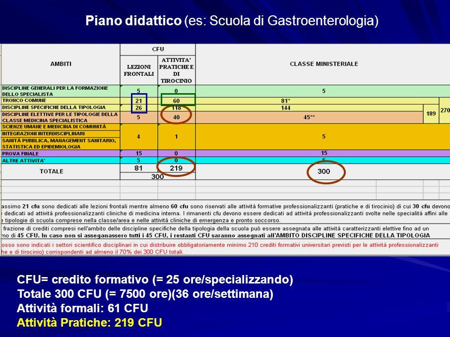 Piano didattico (es: Scuola di Gastroenterologia) CFU= credito formativo (= 25 ore/specializzando) Totale 300 CFU (= 7500 ore)(36 ore/settimana) Attività formali: 61 CFU Attività Pratiche: 219 CFU