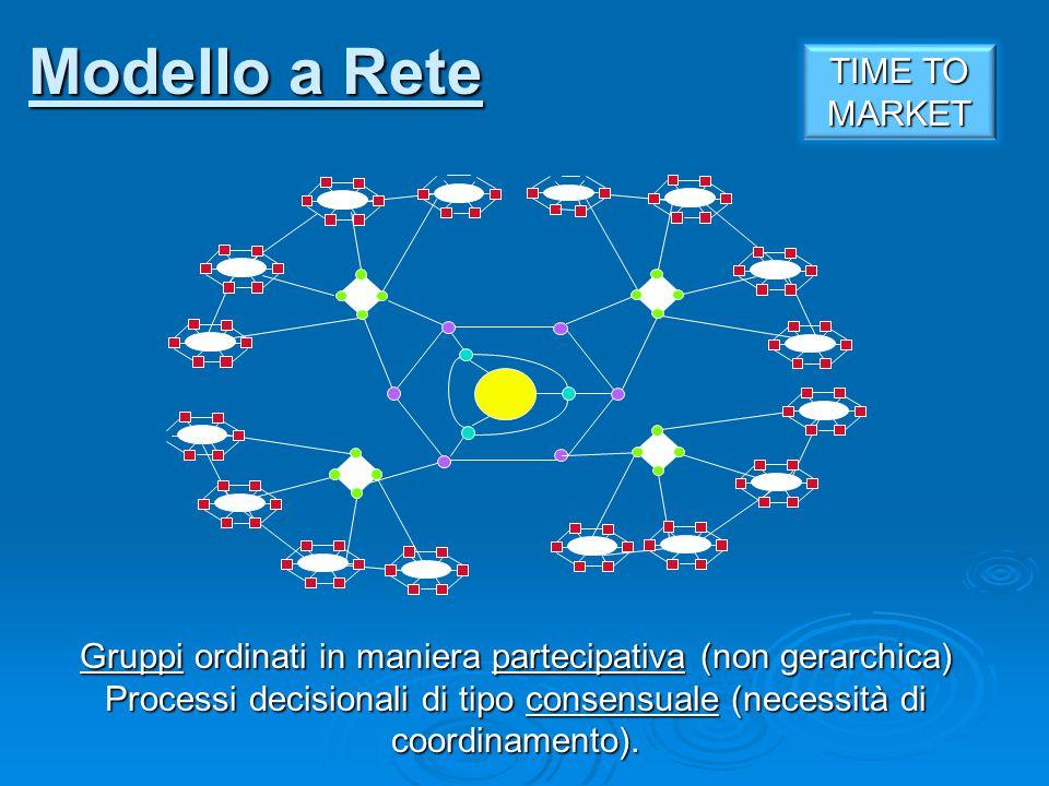 Gruppi ordinati in maniera partecipativa (non gerarchica) Processi decisionali di tipo consensuale (necessità di coordinamento). Modello a Rete TIME T