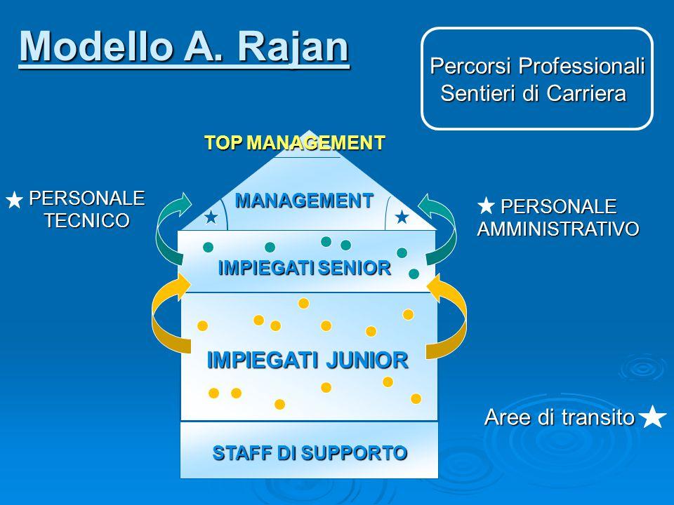 PERSONALE TECNICO PERSONALE AMMINISTRATIVO STAFF DI SUPPORTO IMPIEGATI JUNIOR IMPIEGATI SENIOR MANAGEMENT TOP MANAGEMENT Aree di transito Percorsi Pro