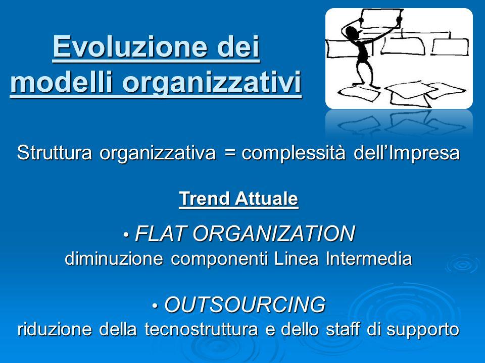 Evoluzione dei modelli organizzativi Struttura organizzativa = complessità dell'Impresa Trend Attuale FLAT ORGANIZATION FLAT ORGANIZATION diminuzione