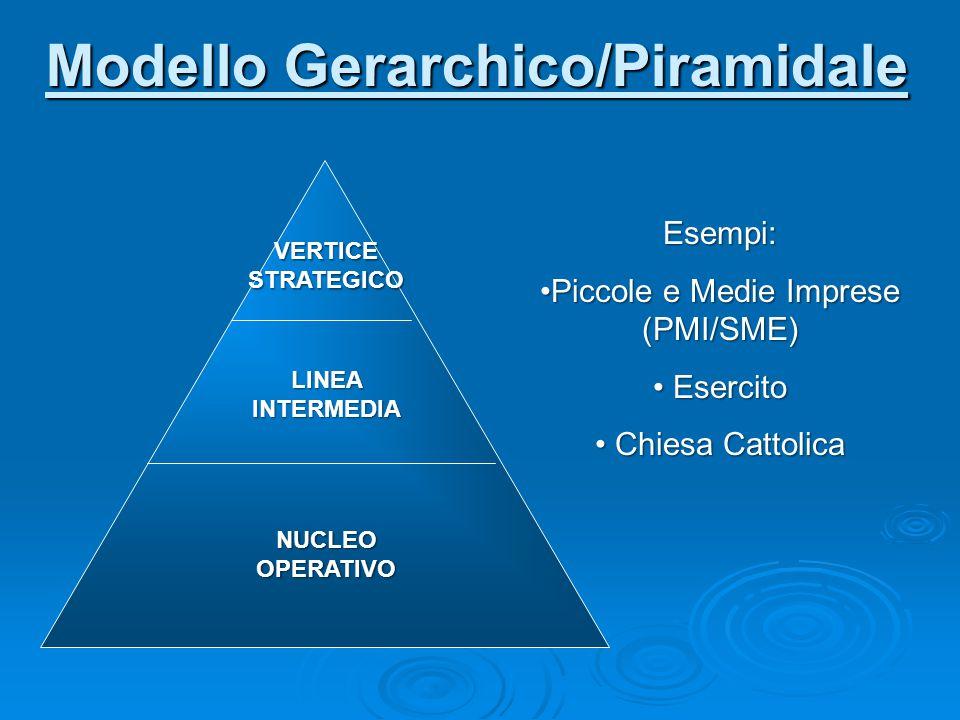 Modello Gerarchico/Piramidale VERTICE STRATEGICO NUCLEO OPERATIVO LINEA INTERMEDIA Esempi: Piccole e Medie Imprese (PMI/SME)Piccole e Medie Imprese (P