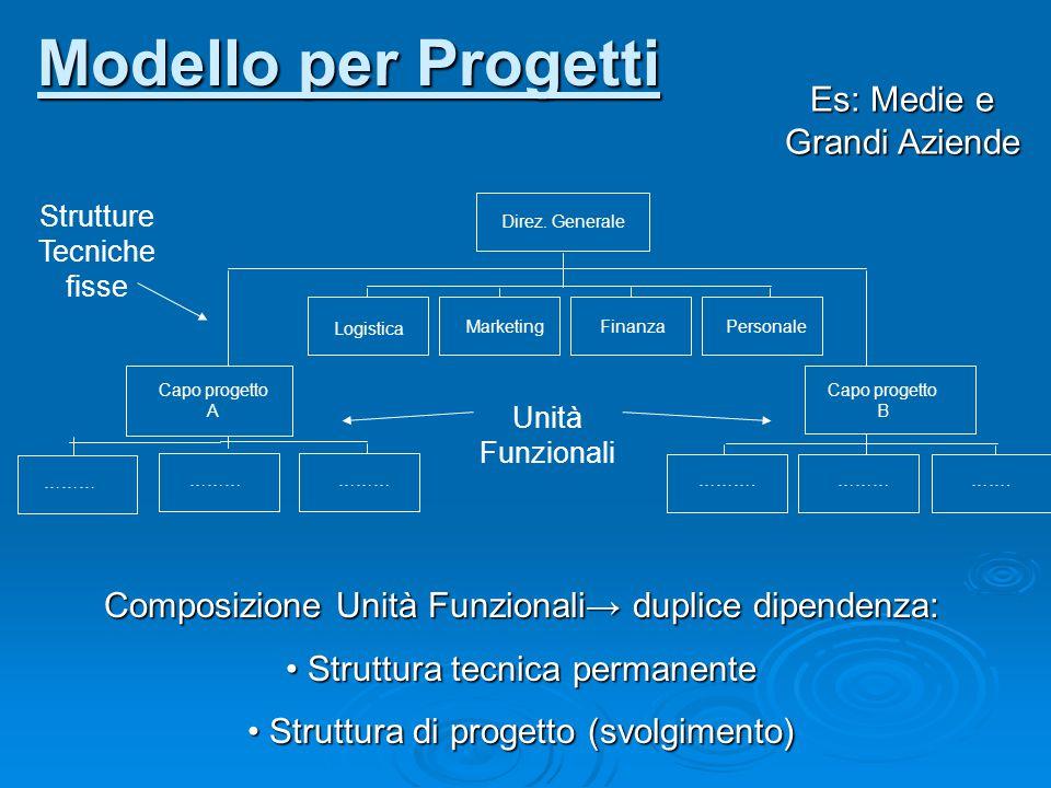 Direz. Generale Logistica MarketingFinanzaPersonale Capo progetto A Capo progetto B ……… ……….……………. Composizione Unità Funzionali → duplice dipendenza: