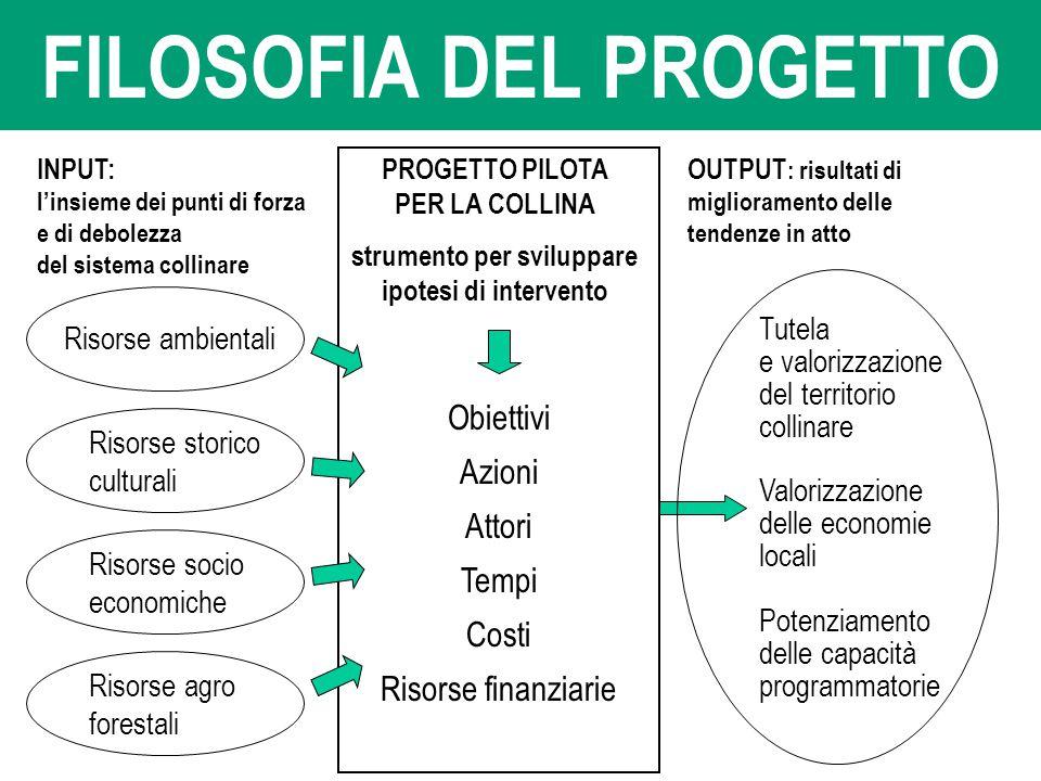 FILOSOFIA DEL PROGETTO Risorse ambientali Risorse socio economiche INPUT: l'insieme dei punti di forza e di debolezza del sistema collinare OUTPUT : r