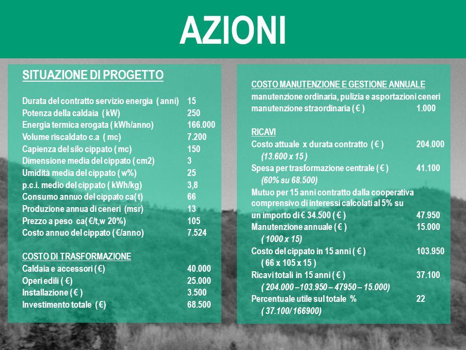AZIONI SITUAZIONE DI PROGETTO Durata del contratto servizio energia ( anni)15 Potenza della caldaia ( kW)250 Energia termica erogata ( kWh/anno)166.00