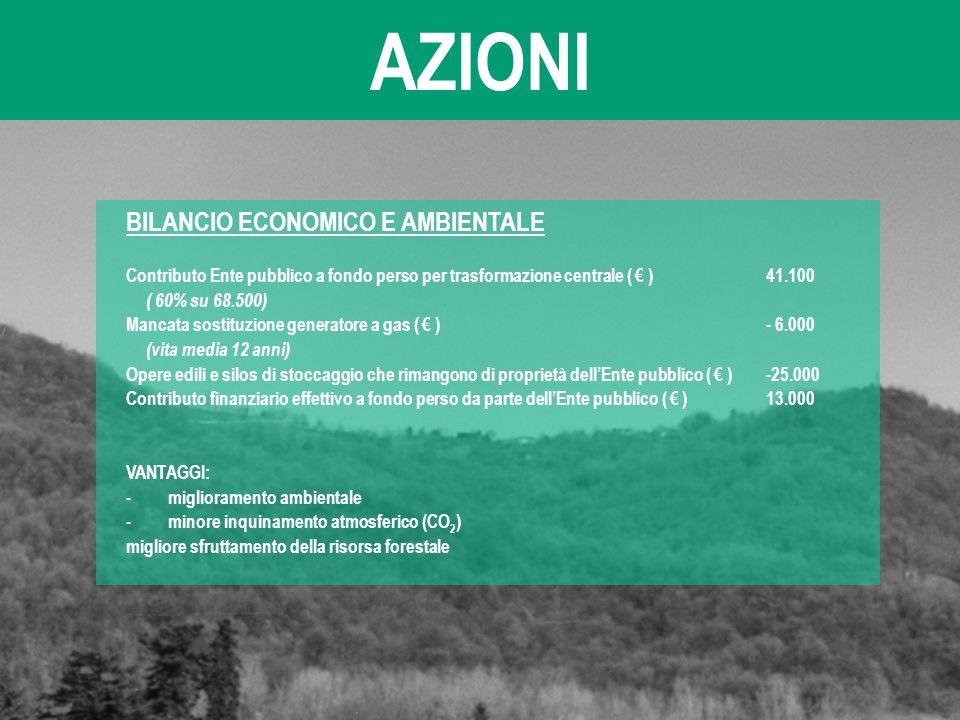 AZIONI BILANCIO ECONOMICO E AMBIENTALE Contributo Ente pubblico a fondo perso per trasformazione centrale ( € ) 41.100 ( 60% su 68.500) Mancata sostit