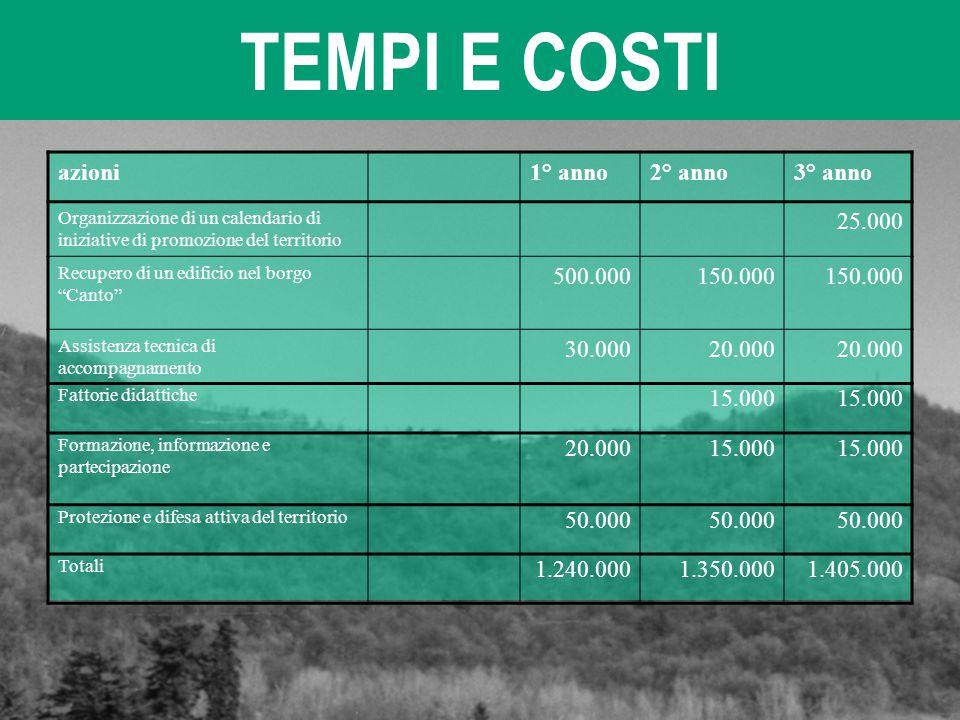 TEMPI E COSTI azioni1° anno2° anno3° anno Organizzazione di un calendario di iniziative di promozione del territorio 25.000 Recupero di un edificio ne