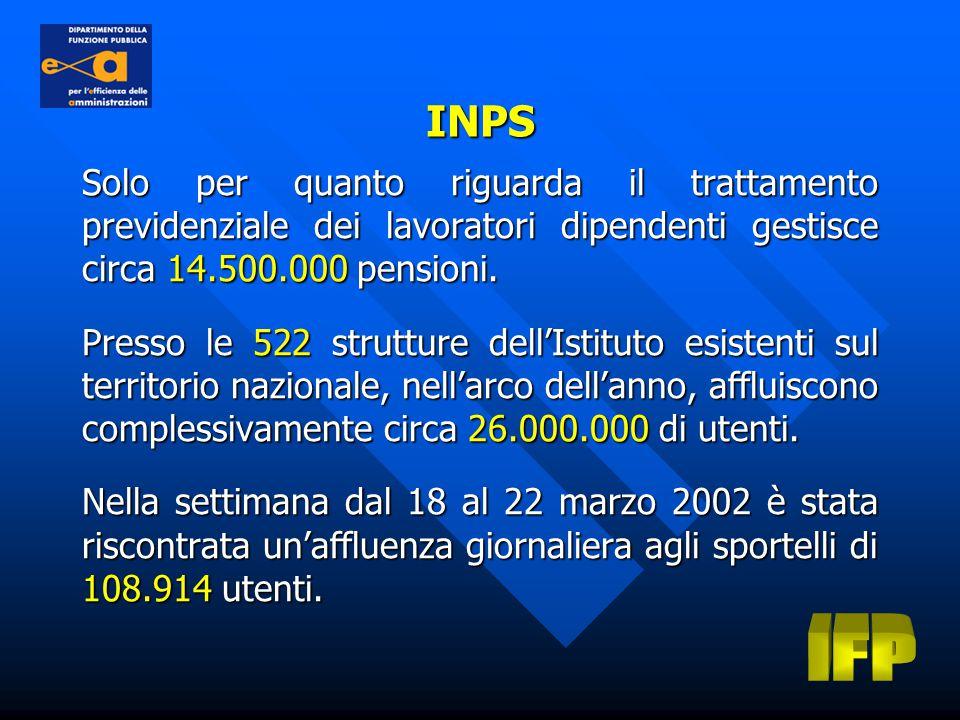 Solo per quanto riguarda il trattamento previdenziale dei lavoratori dipendenti gestisce circa 14.500.000 pensioni.