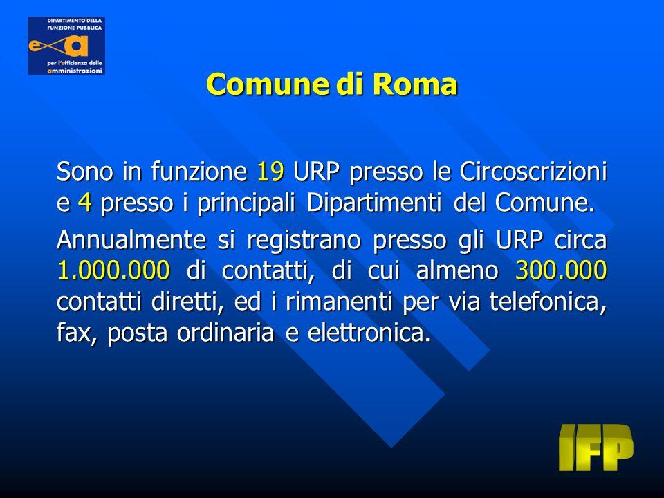 Sono in funzione 19 URP presso le Circoscrizioni e 4 presso i principali Dipartimenti del Comune.
